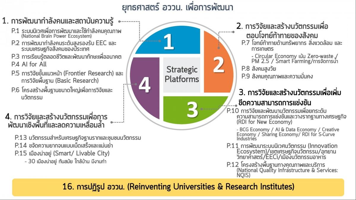 โครงการจัดประชุมเชิงปฎิบัติการการเขียนข้อเสนอโครงการวิจัยในระบบ วิทยาศาสตร์ วิจัยและนวัตกรรมประจำปี 2564