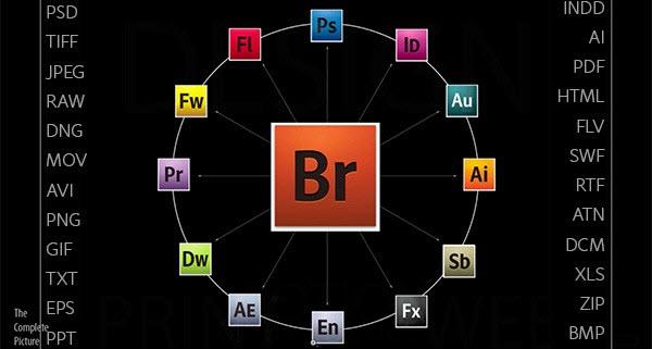 การใช้โปรแกรม Adobeให้เหมาะกับงานต่างๆ