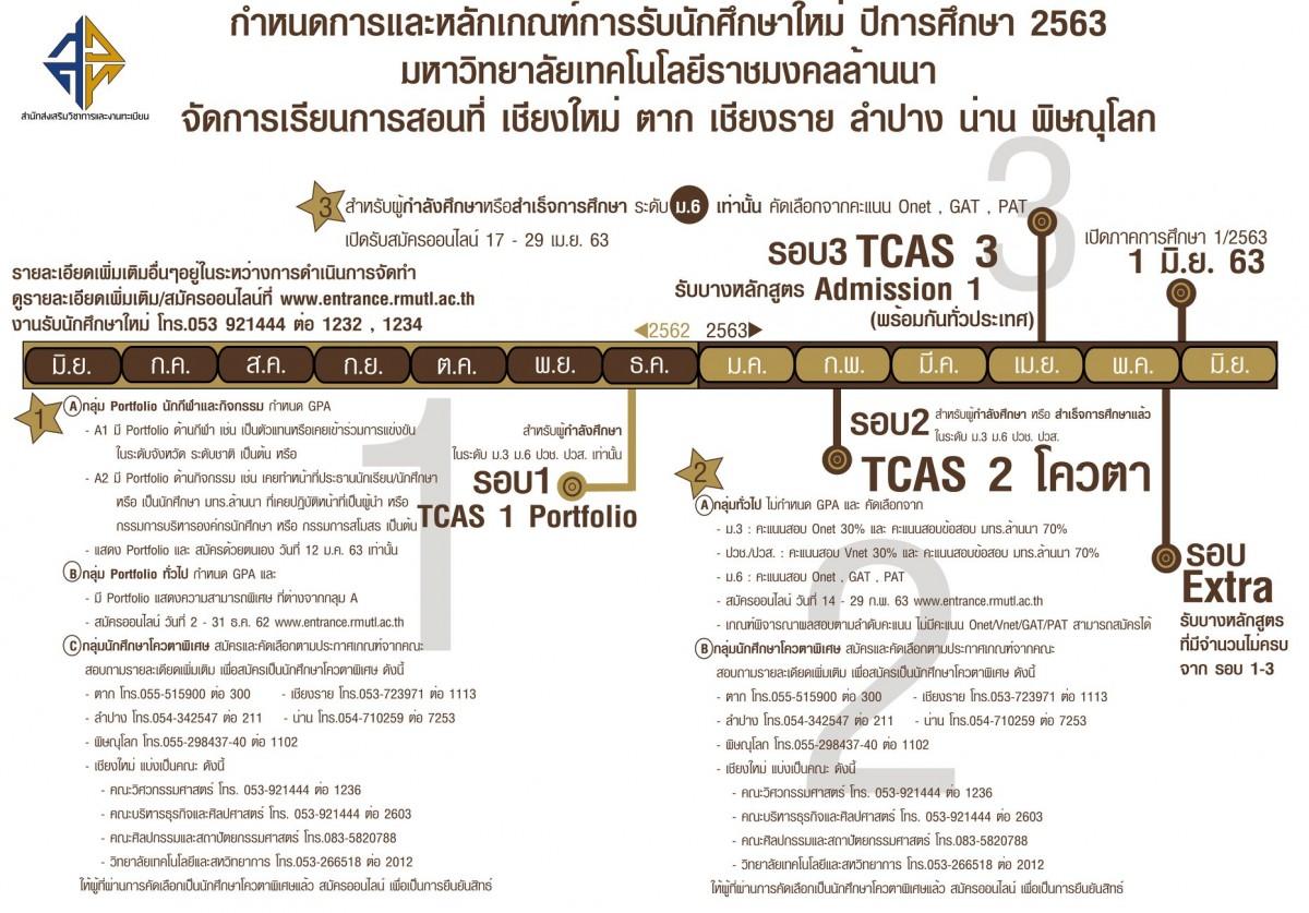ประกาศรายชื่อผู้มีสิทธิ์เข้าศึกษาต่อระดับปริญญาตรี มทร.ล้านนา น่าน รอบ TCAS 1