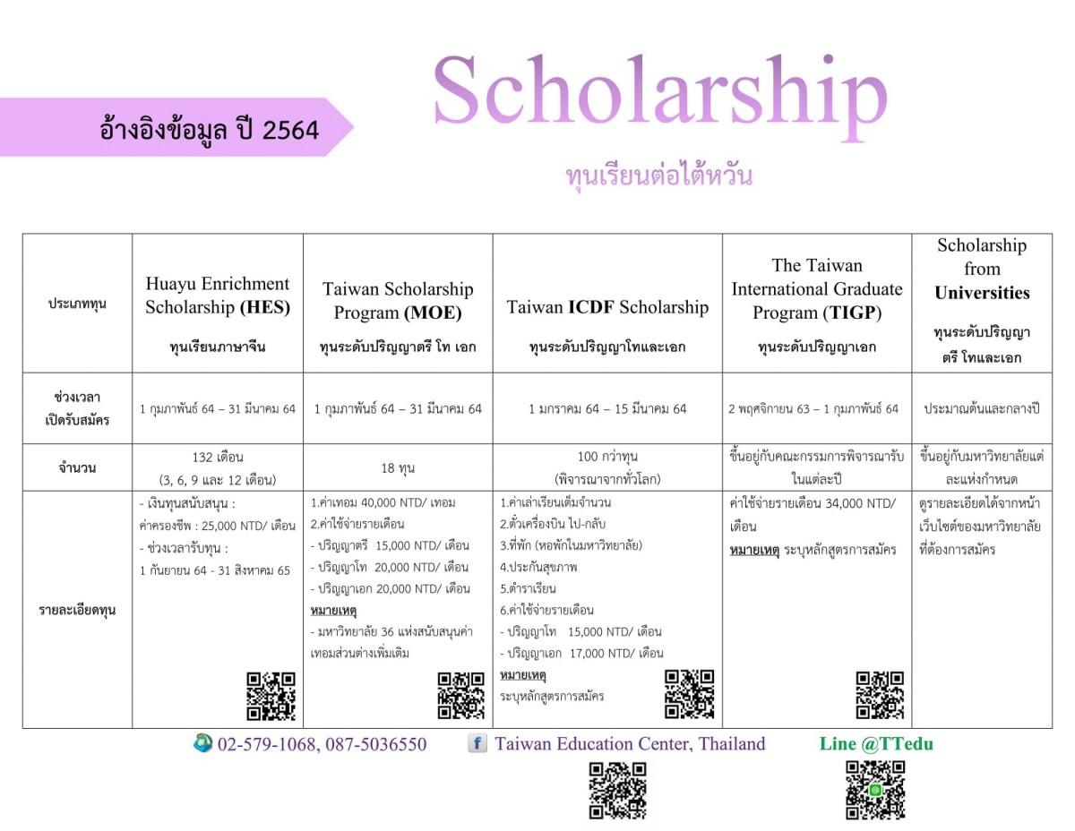 ประชาสัมพันธ์ทุนเรียนต่อไต้หวัน ประจำปี 2564 จากศูนย์แนะแนวการศึกษาไต้หวัน ประจำประเทศไทย