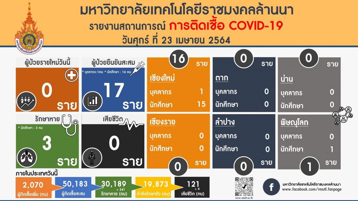 รายงานสถานการณ์ติดเชื้อ COVID-19 มทร.ล้านนา วันศุกร์ที่ 23 เมษายน 2564