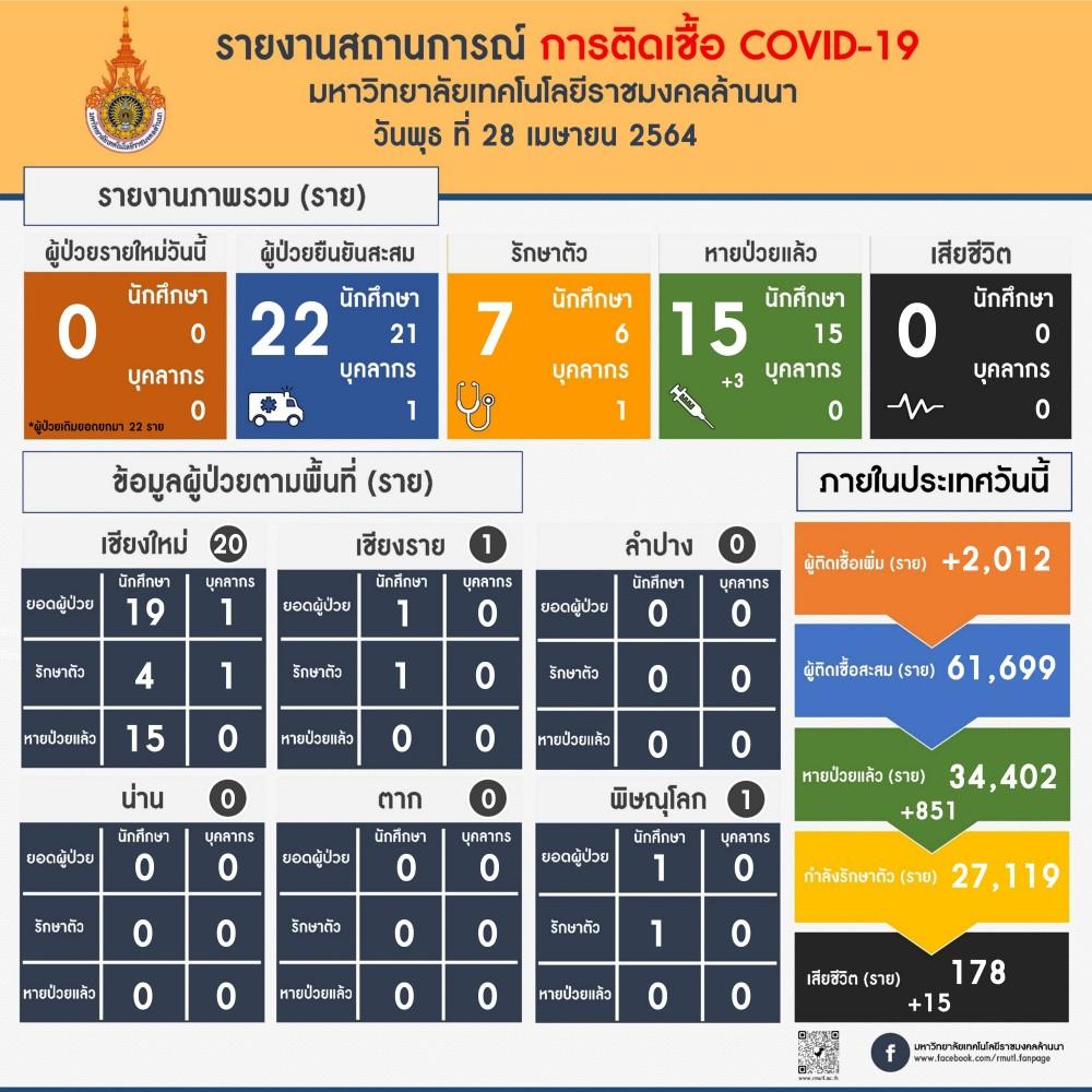 รายงานสถานการณ์ติดเชื้อ COVID-19 มทร.ล้านนา วันพุธที่ 28 เมษายน 2564