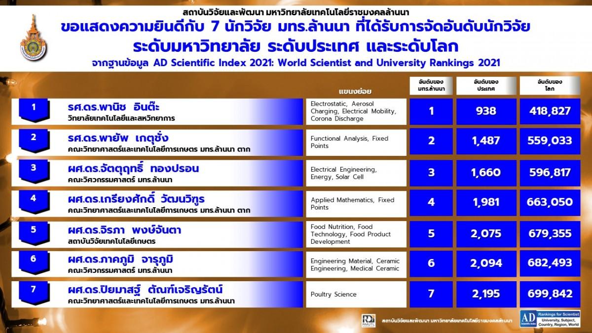 ขอแสดงความยินดี และเชิดชูศักยภาพ 7 นักวิจัย มทร.ล้านนาติดอันดับ AD Scientific Index 2021: World Scientist and University Rankings 2021