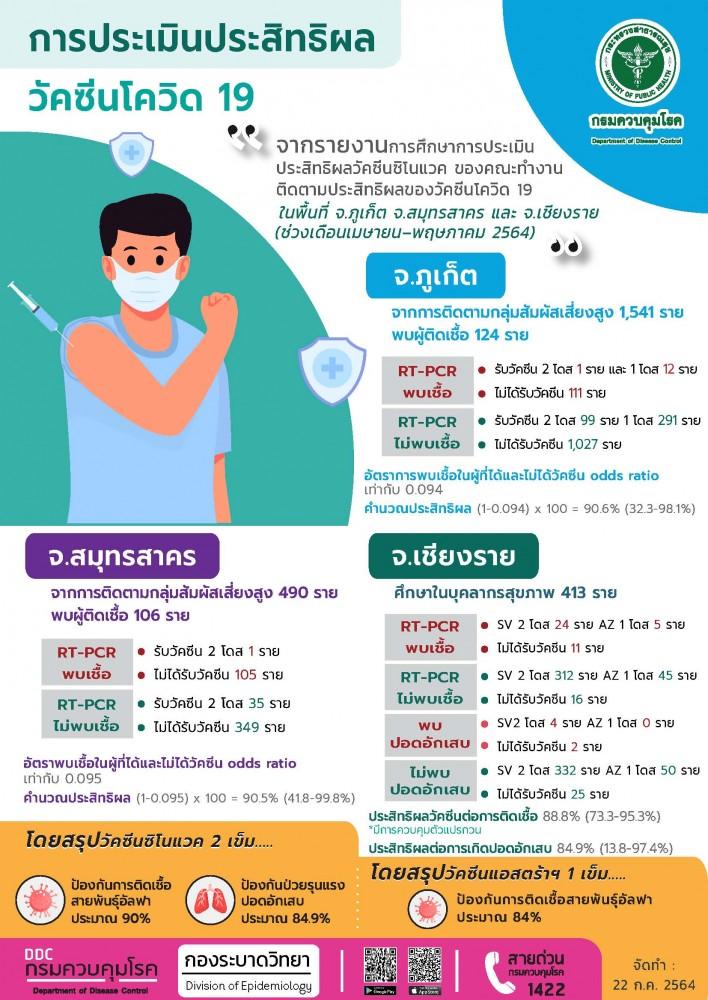 การประเมินประสิทธิผลวัคซีนโควิด 19 กรมควบคุมโรค
