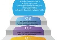 รูปภาพ : วิสัยทัศน์ เป้าหมาย แนวทางการดำเนินงาน แนวทางการพัฒนาสถาบันฯ โครงสร้าง (สถช.) ปี 2561-2564