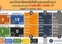 รูปภาพ : รายงานสถานการติดเชื้อ COVID-19 มทร.ล้านนา วันพุธที่ 21 เมษายน 2564