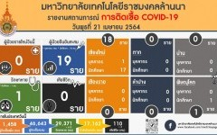 รายงานสถานการติดเชื้อ COVID-19 มทร.ล้านนา วันพุธที่ 21 เมษายน 2564