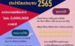 ประชาสัมพันธ์ ทุนวิจัยภายใต้แผน RAINS for Thailand Food Valley โดยมหาวิทยาลัยมหิดล ประจำปีงบประมาณ 2565