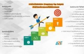 รูปภาพ : การประเมินสมรรถนะ (Competency Gap Analysis) สำนักวิทยบริการและเทคโนโลยีสารสนเทศ