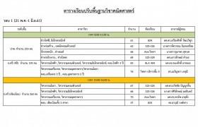 รูปภาพ : ตารางเรียนปรับพื้นฐานและคะแนน Pre-test วิชาคณิศาสตร์ สำหรับนักศึกษาคณะวิศวกรรมศาสตร์ ปีการศึกษา 2561