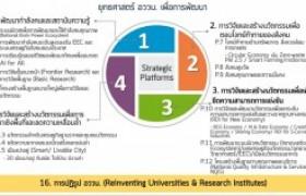 รูปภาพ : โครงการจัดประชุมเชิงปฎิบัติการการเขียนข้อเสนอโครงการวิจัยในระบบ วิทยาศาสตร์ วิจัยและนวัตกรรมประจำปี 2564