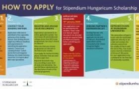 รูปภาพ : ประชาสัมพันธ์ทุนการศึกษา Stipendium Hungaricum ประจำปีการศึกษา 2020-2021  ระดับปริญญา ตรี โท เอก และประกาศนียบัตร ณ ประเทศฮังการี